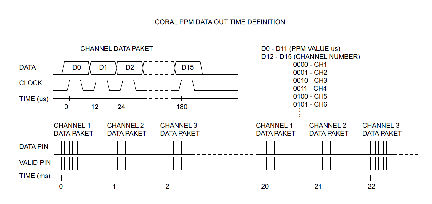 CORAL_PPM_Data_out_l